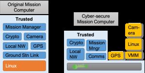 cyber-retrofit