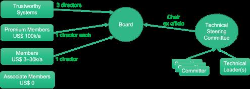 found-board